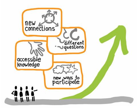 social-innovation